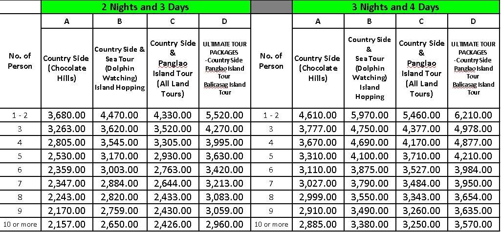 Bohol Tour Package Prices Panglao Bohol Resort